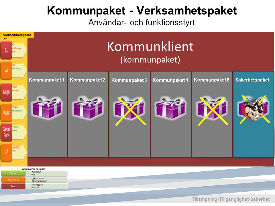 Kommunpaket - Verksamhetspaket Användar- och funktionsstyrt