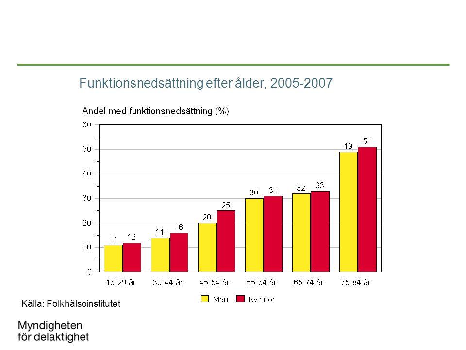 Funktionsnedsättning efter ålder, 2005-2007
