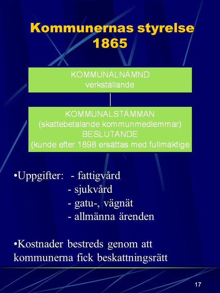Kommunernas styrelse 1865 Uppgifter: - fattigvård - sjukvård
