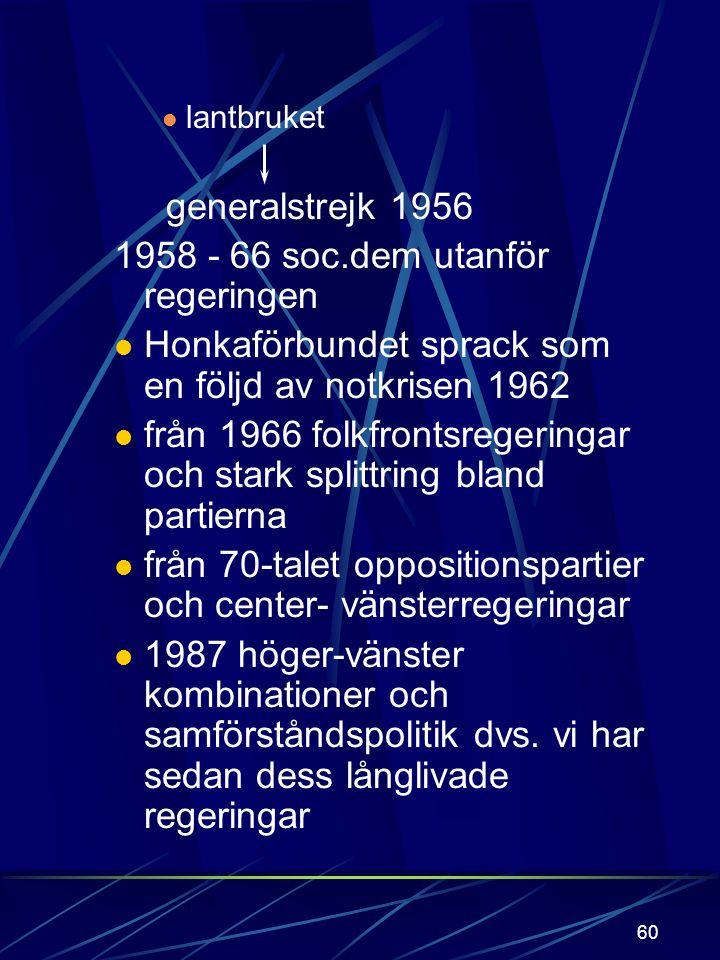 1958 - 66 soc.dem utanför regeringen