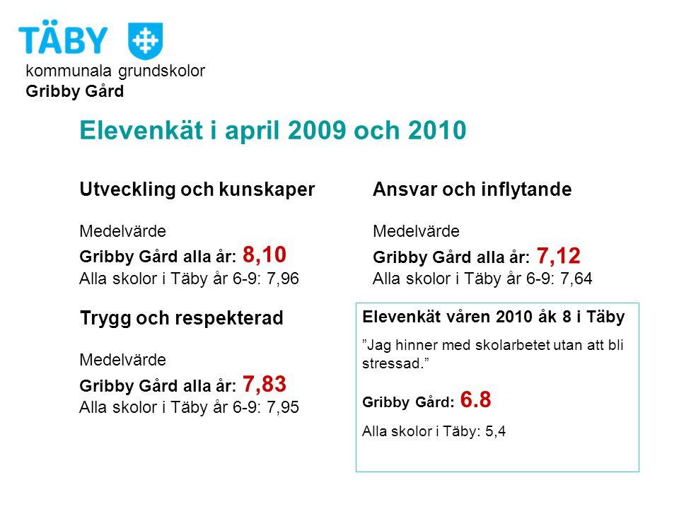 Elevenkät i april 2009 och 2010 Utveckling och kunskaper