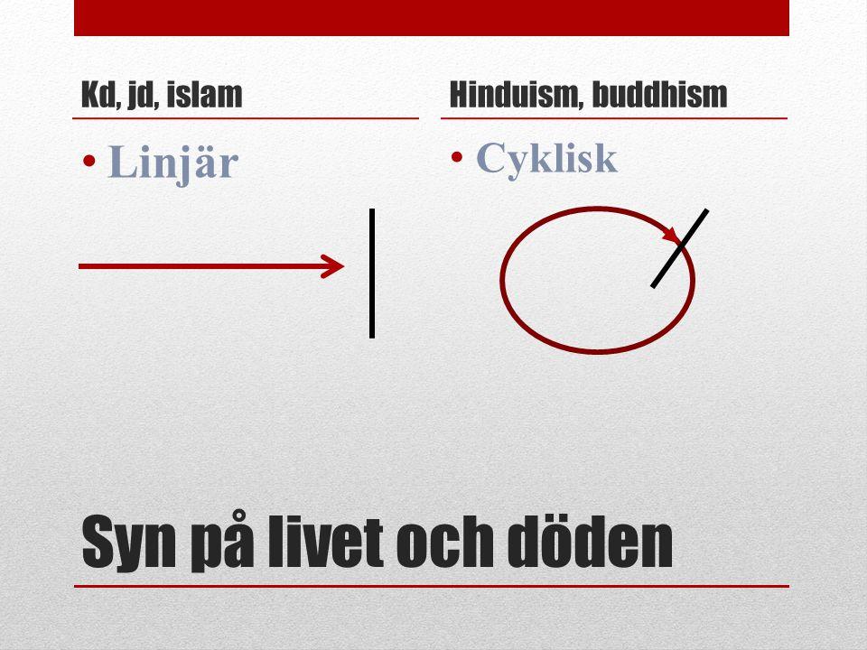 Kd, jd, islam Hinduism, buddhism Linjär Cyklisk Syn på livet och döden