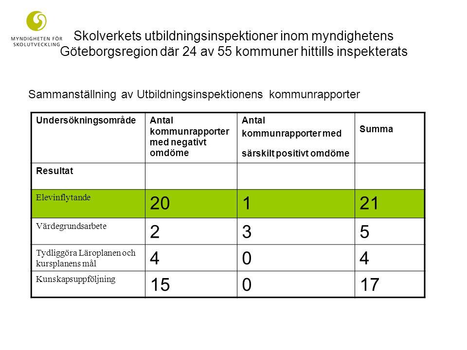 Skolverkets utbildningsinspektioner inom myndighetens Göteborgsregion där 24 av 55 kommuner hittills inspekterats