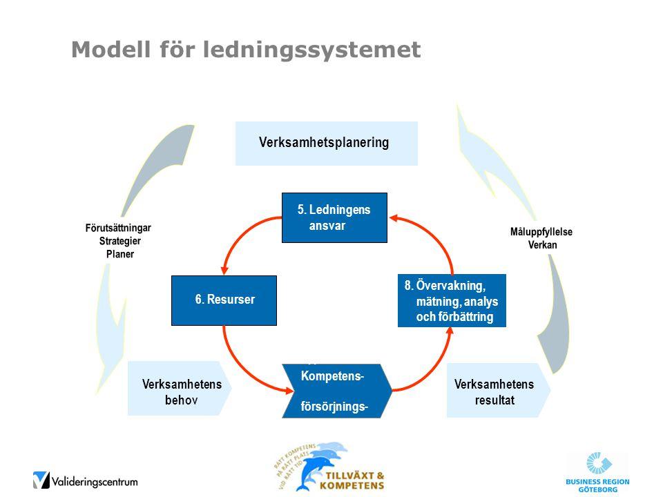 Modell för ledningssystemet