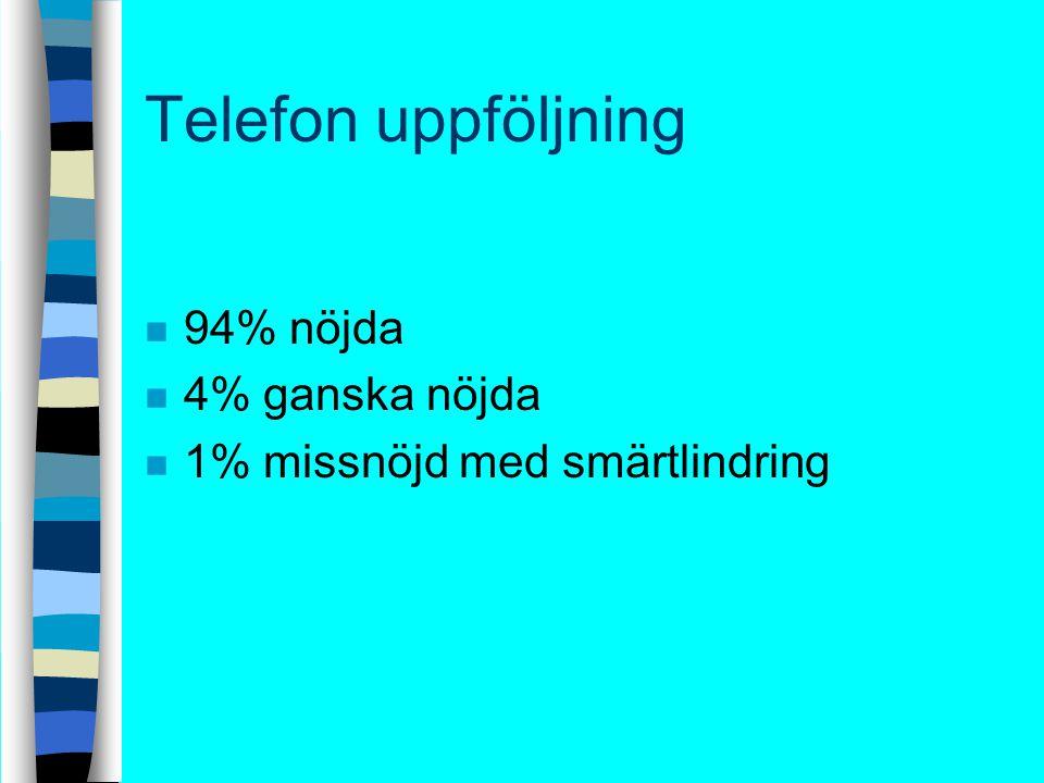 Telefon uppföljning 94% nöjda 4% ganska nöjda