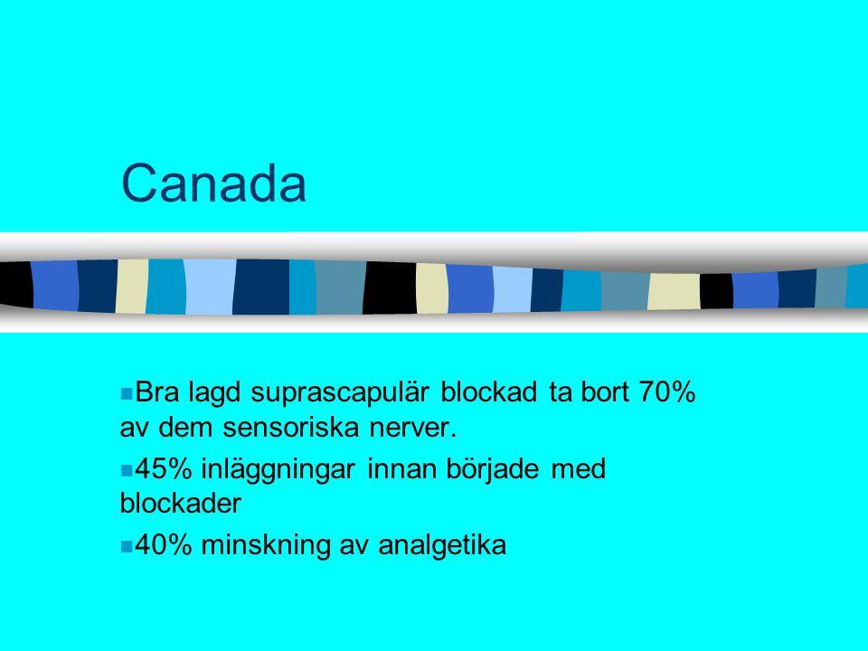 Canada Bra lagd suprascapulär blockad ta bort 70% av dem sensoriska nerver. 45% inläggningar innan började med blockader.
