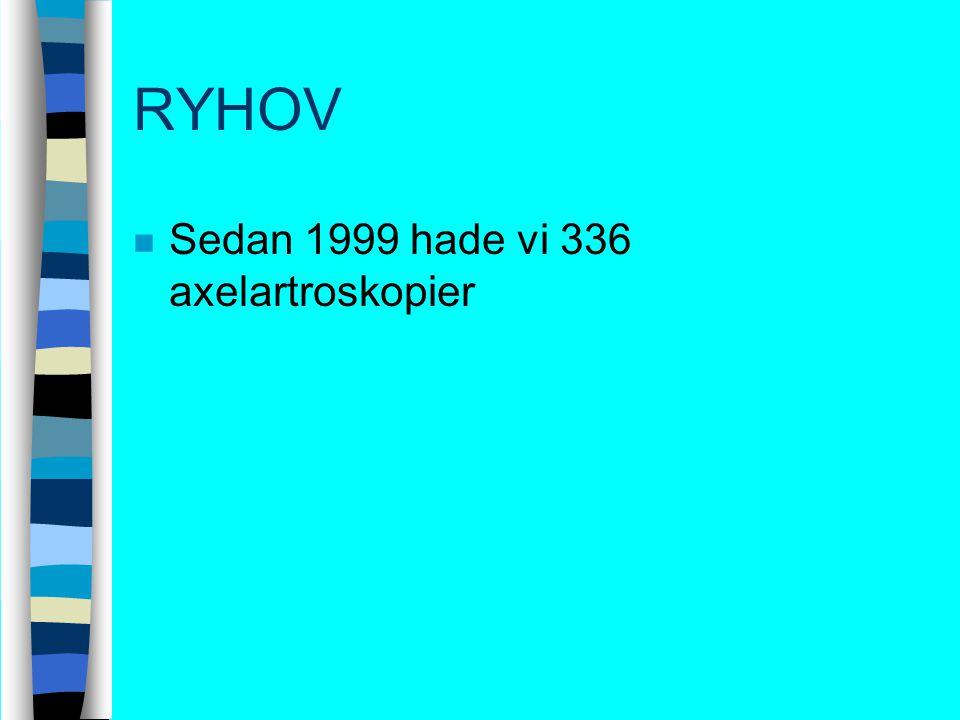 RYHOV Sedan 1999 hade vi 336 axelartroskopier