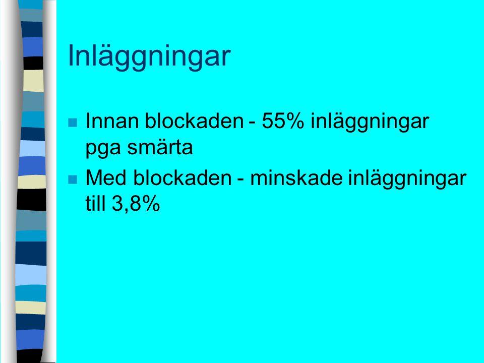 Inläggningar Innan blockaden - 55% inläggningar pga smärta