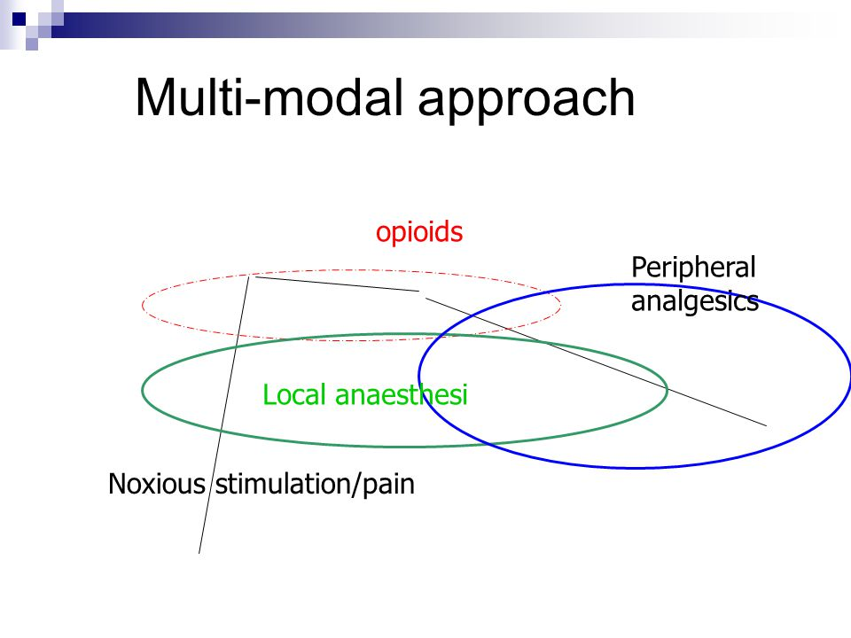 Multi-modal approach opioids Peripheral analgesics Local anaesthesi