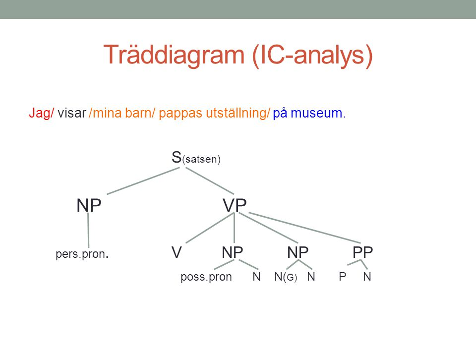 Träddiagram (IC-analys)