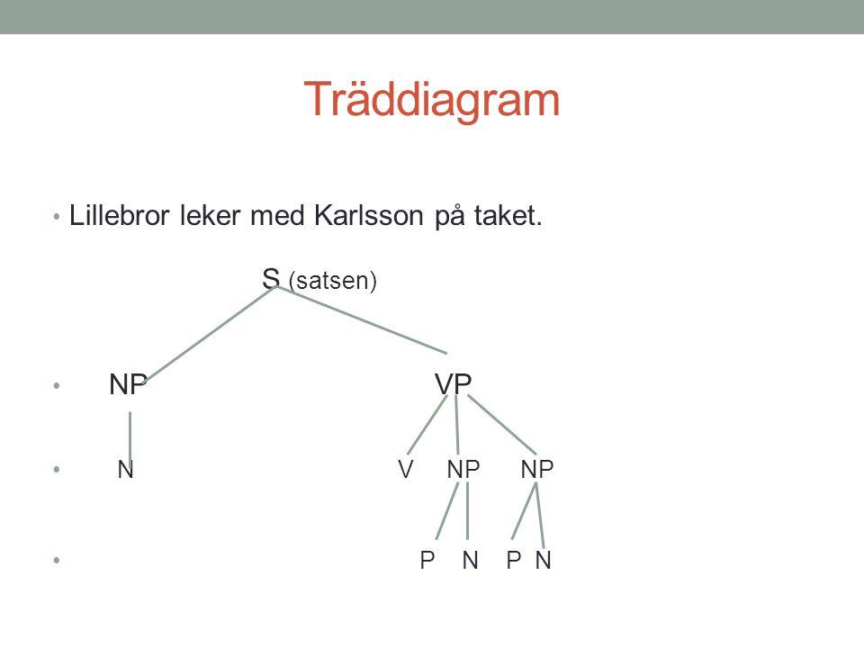 Träddiagram Lillebror leker med Karlsson på taket. NP VP N V NP NP