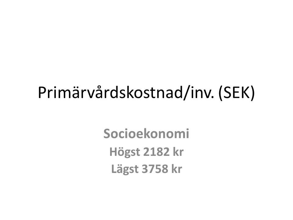 Primärvårdskostnad/inv. (SEK)