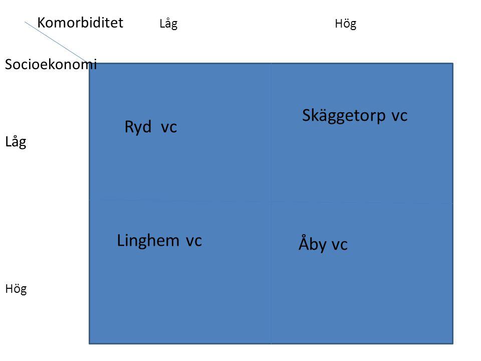 Skäggetorp vc Ryd vc Linghem vc Åby vc Komorbiditet Låg Hög