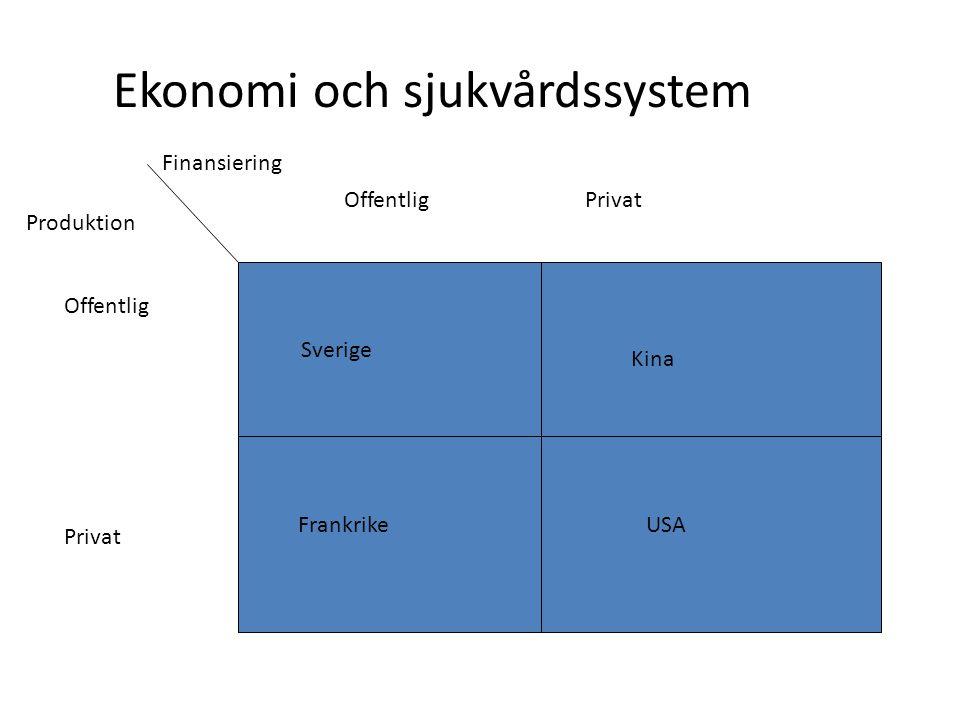 Ekonomi och sjukvårdssystem