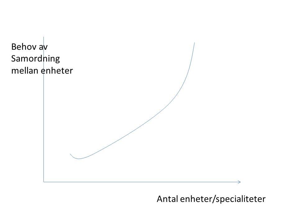 Behov av Samordning mellan enheter Antal enheter/specialiteter