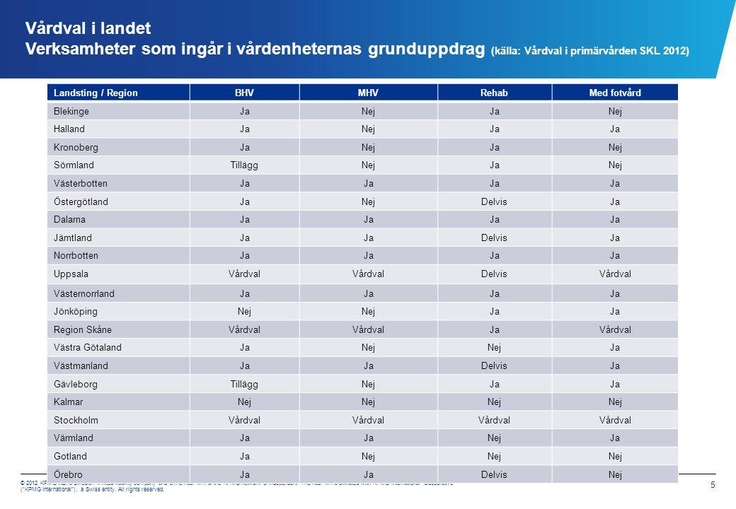 Vårdval i landet Stockholm läns landsting, mödrahälsovård (SLL)