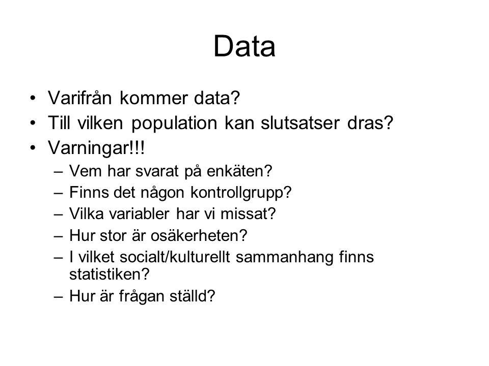 Data Varifrån kommer data Till vilken population kan slutsatser dras