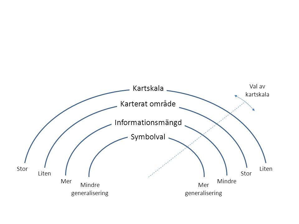 Kartskala Karterat område Informationsmängd Symbolval Val av kartskala