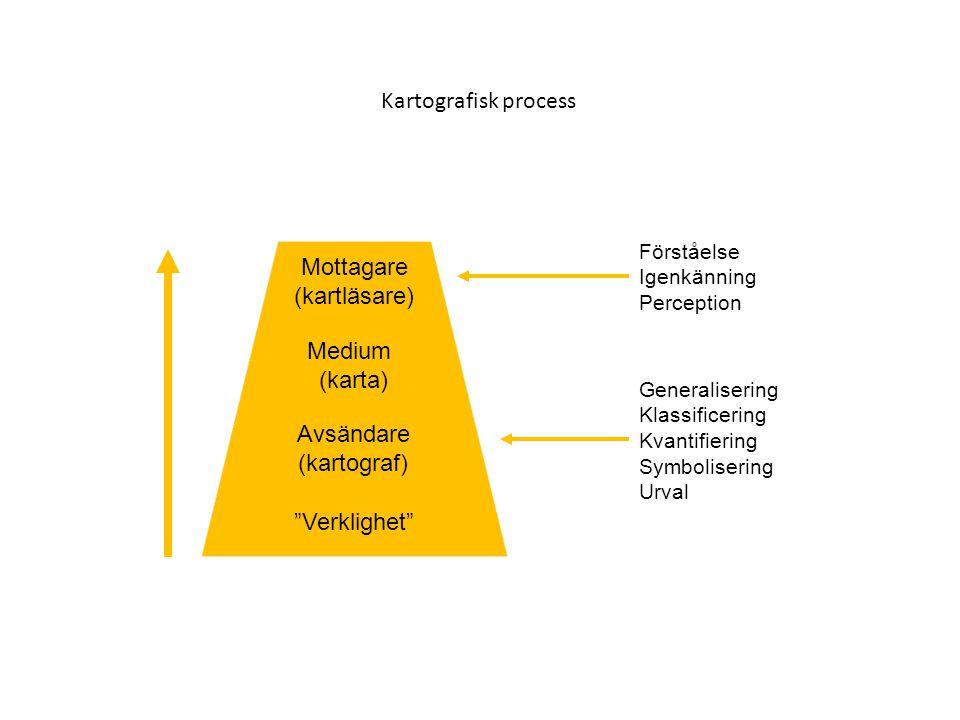 Kartografisk process Mottagare (kartläsare) Medium (karta) Avsändare