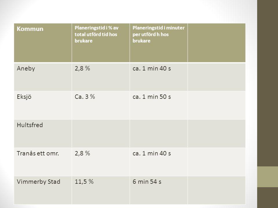 Kommun Aneby 2,8 % ca. 1 min 40 s Eksjö Ca. 3 % ca. 1 min 50 s