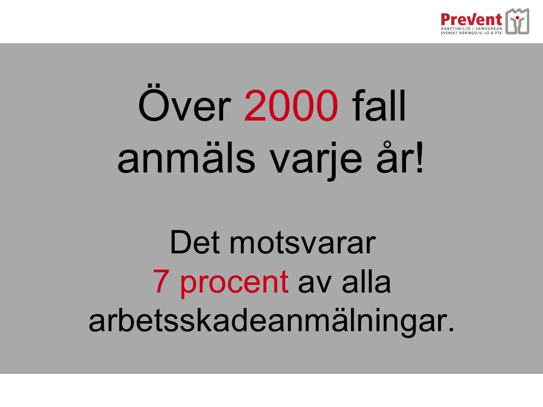 Över 2000 fall anmäls varje år!