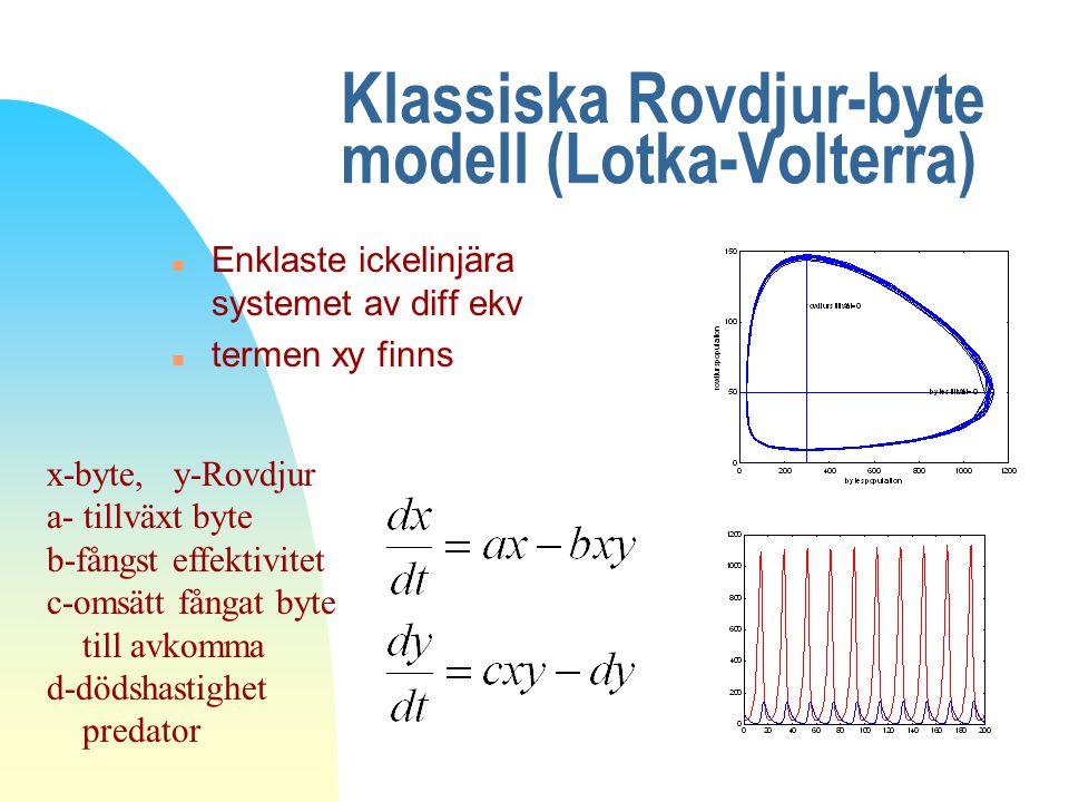 Klassiska Rovdjur-byte modell (Lotka-Volterra)