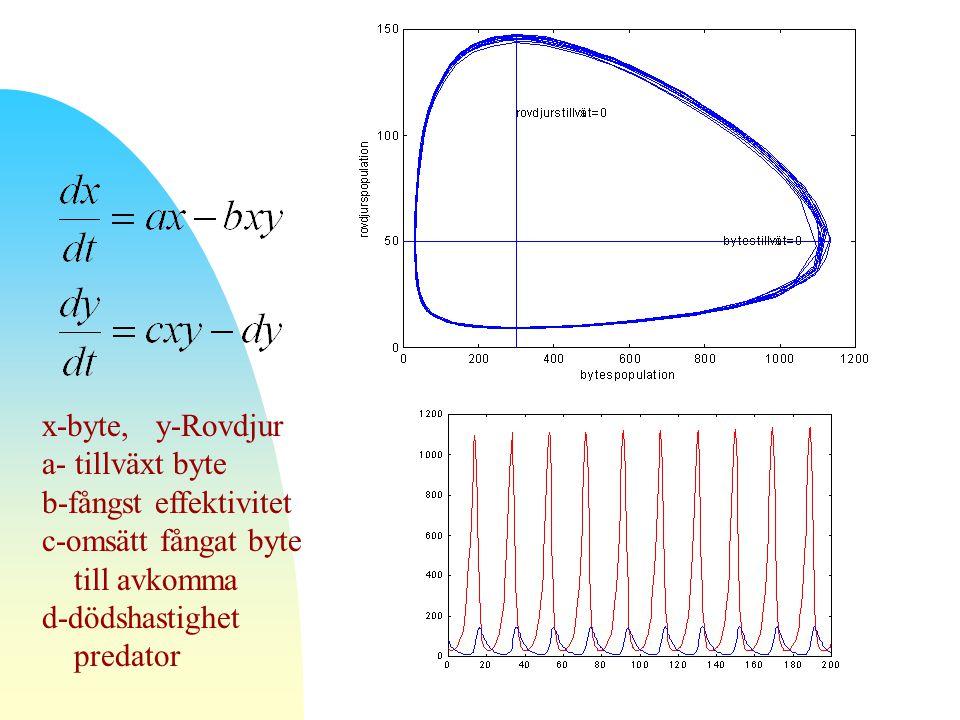 x-byte, y-Rovdjur a- tillväxt byte