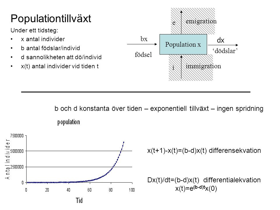 Populationtillväxt emigration e bx dx Population x 'dödslar' födsel