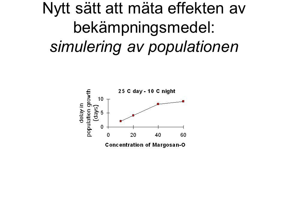 Nytt sätt att mäta effekten av bekämpningsmedel: simulering av populationen