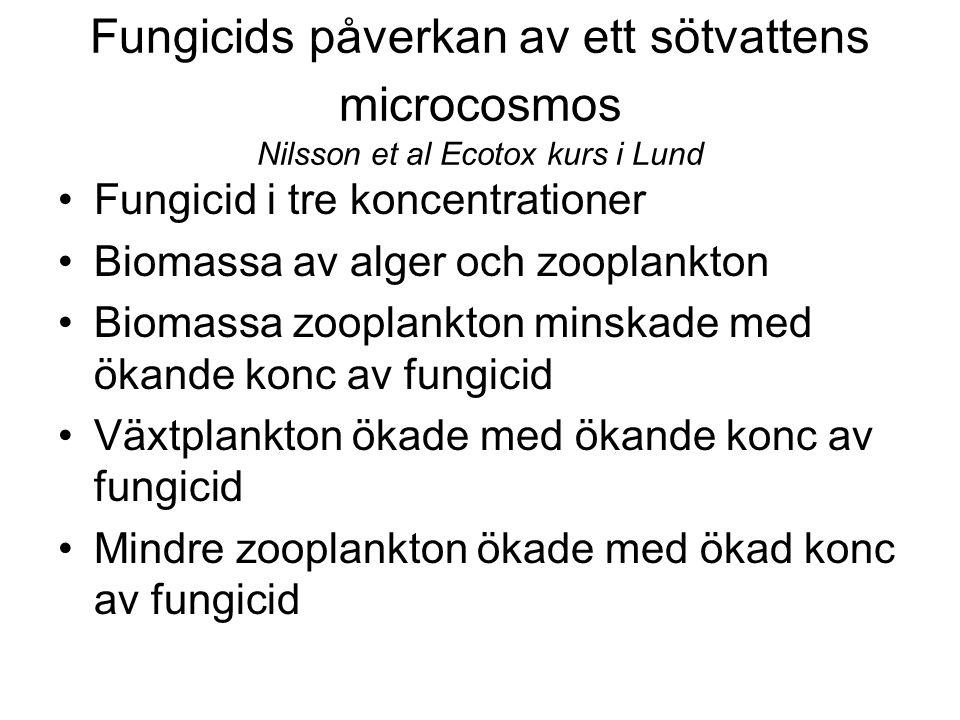 Fungicids påverkan av ett sötvattens microcosmos Nilsson et al Ecotox kurs i Lund