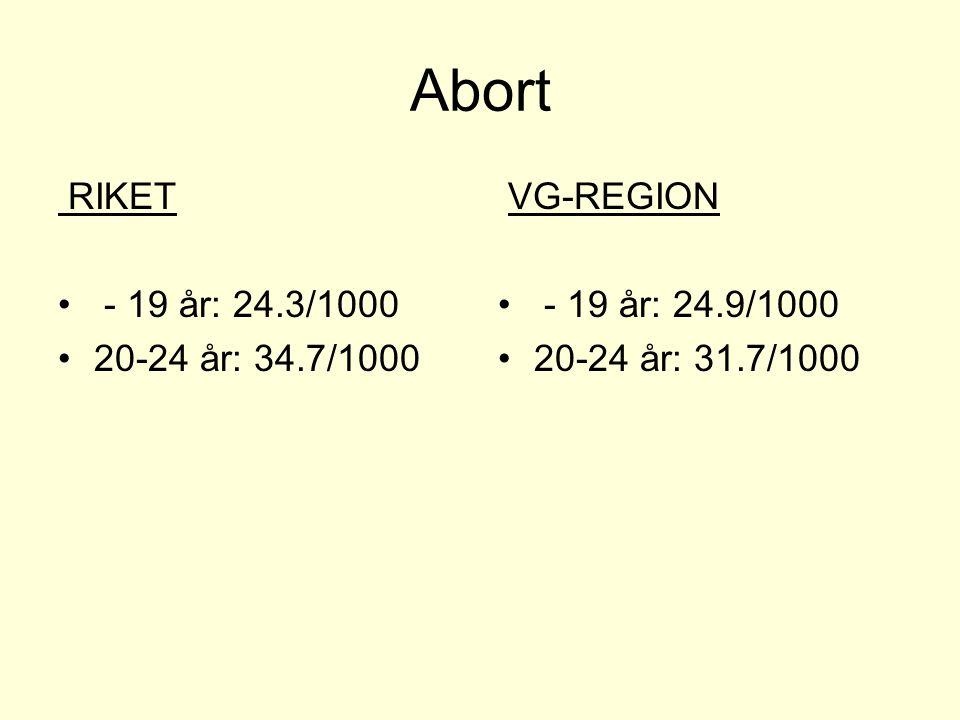 Abort RIKET - 19 år: 24.3/1000 20-24 år: 34.7/1000 VG-REGION