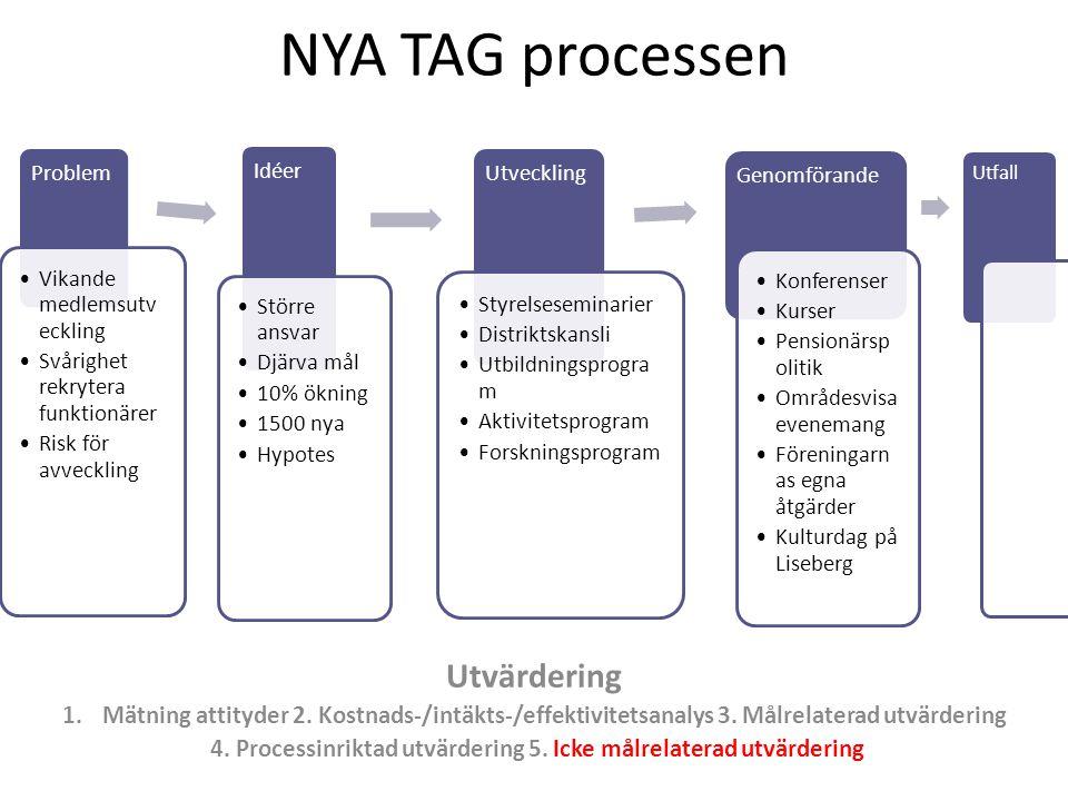 4. Processinriktad utvärdering 5. Icke målrelaterad utvärdering