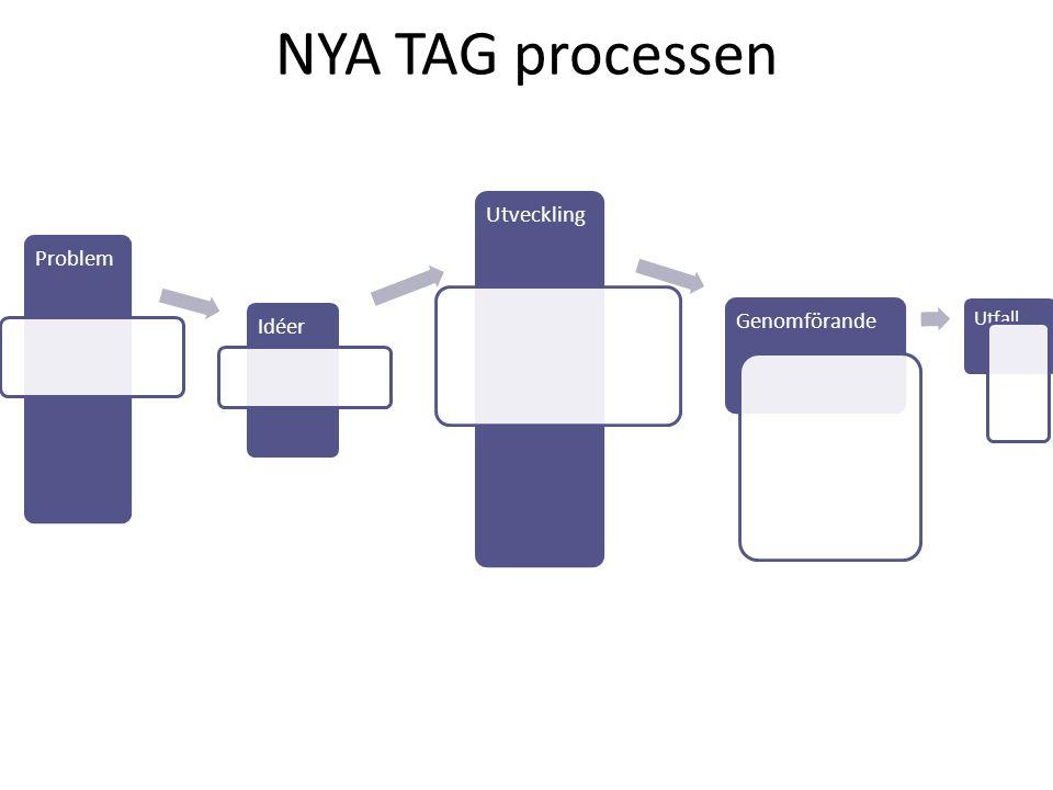 NYA TAG processen Problem Idéer Utveckling Genomförande Utfall