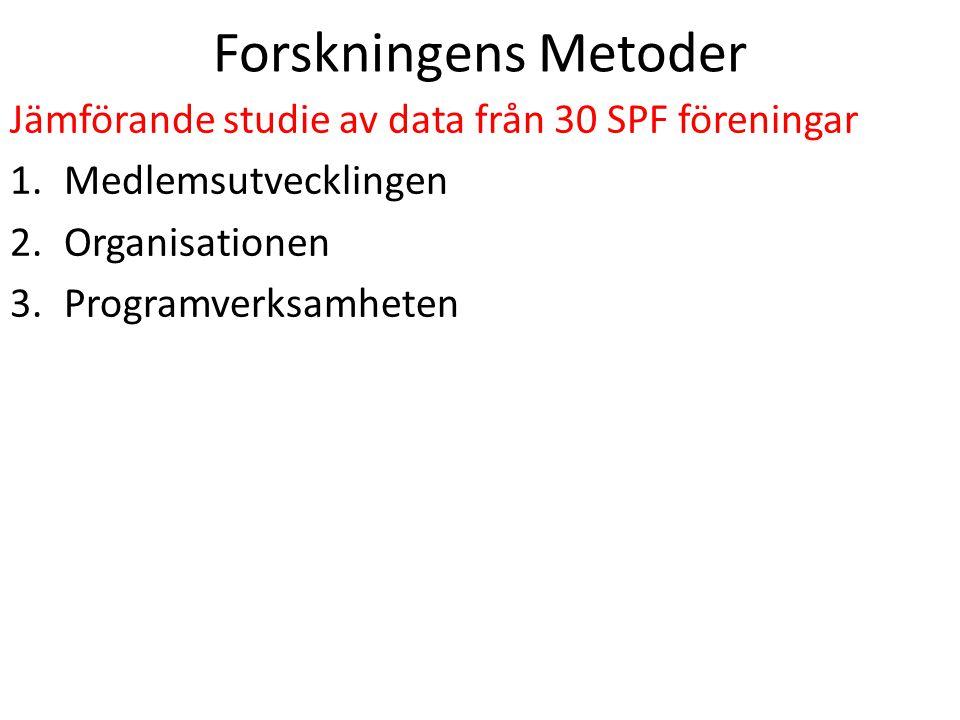 Forskningens Metoder Jämförande studie av data från 30 SPF föreningar