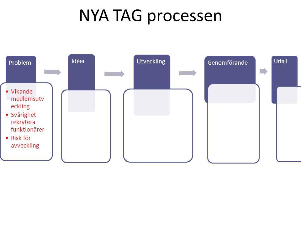 NYA TAG processen Problem Vikande medlemsutveckling