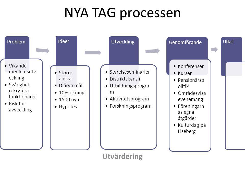NYA TAG processen Utvärdering Problem Vikande medlemsutveckling