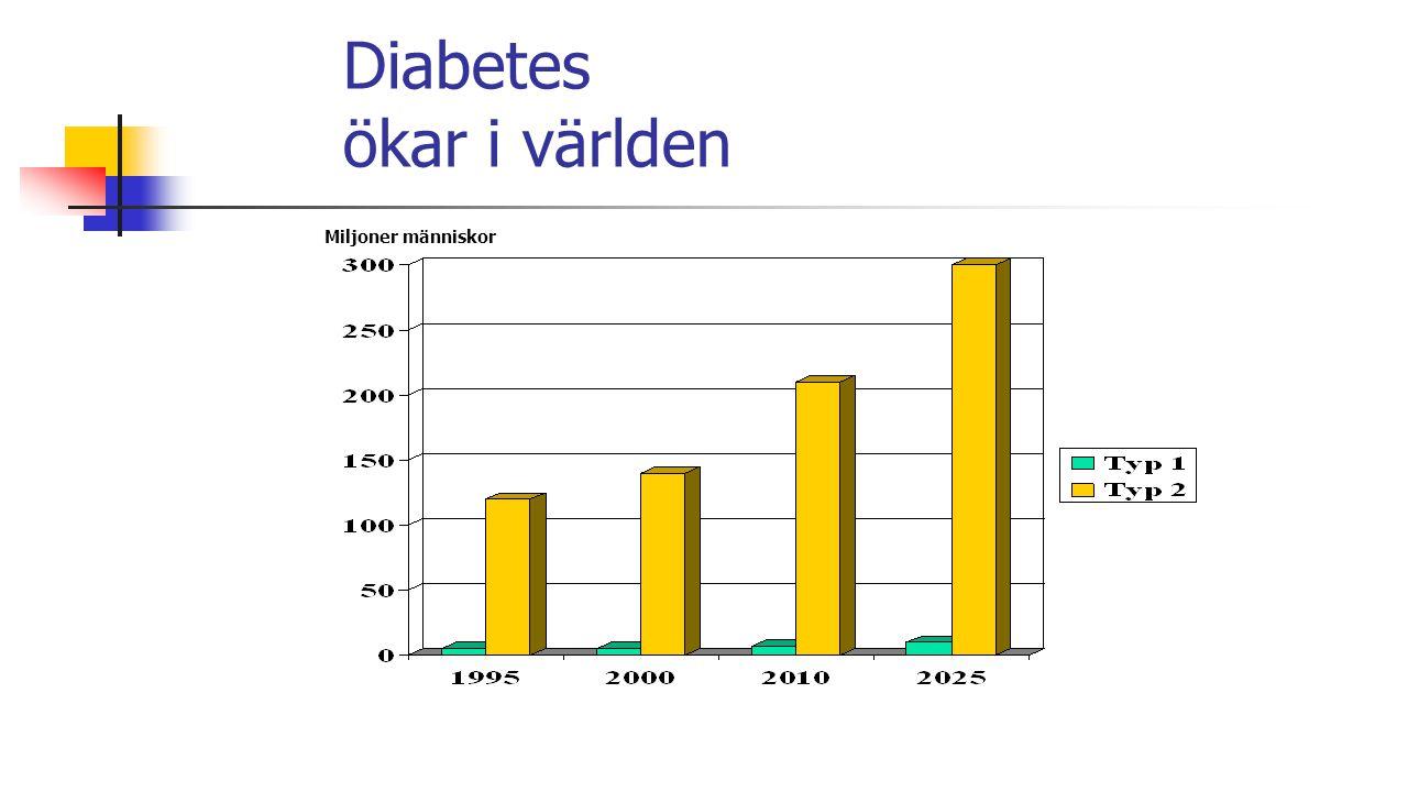 Diabetes ökar i världen