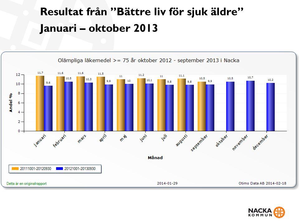 Resultat från Bättre liv för sjuk äldre Januari – oktober 2013