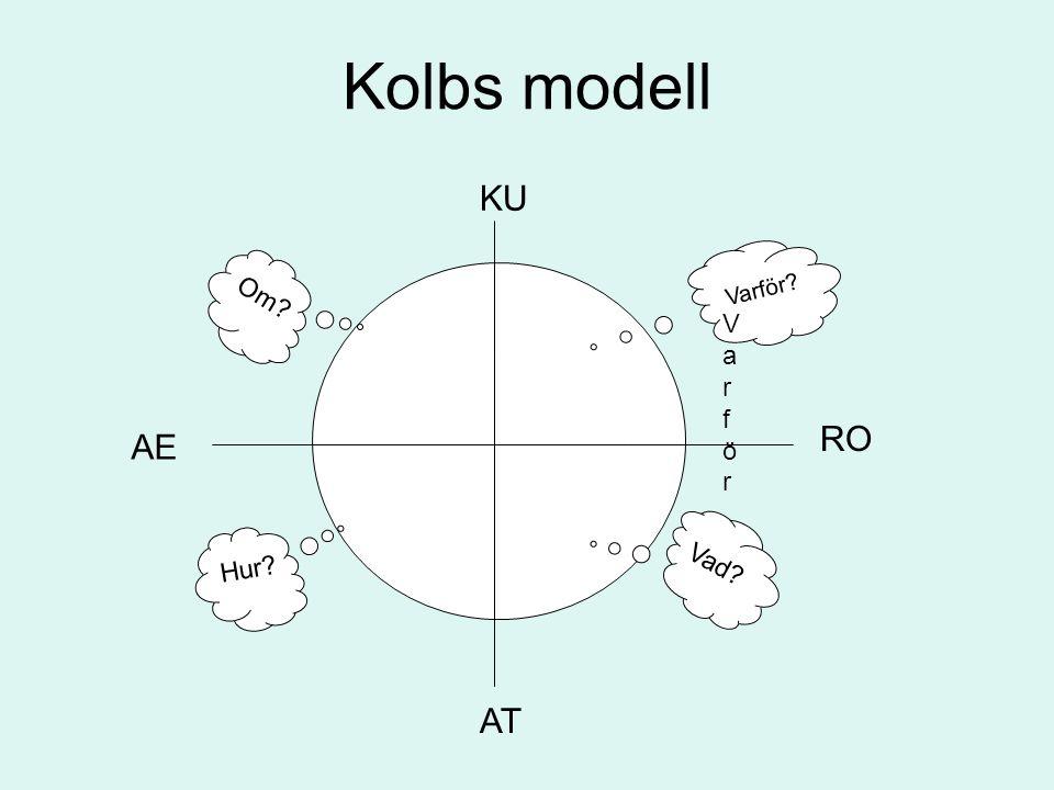 Kolbs modell KU RO AE AT Om Varför Vad Hur Varför