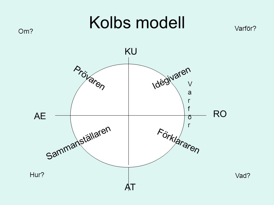 Kolbs modell KU Prövaren Idégivaren RO AE Sammanställaren Förklararen