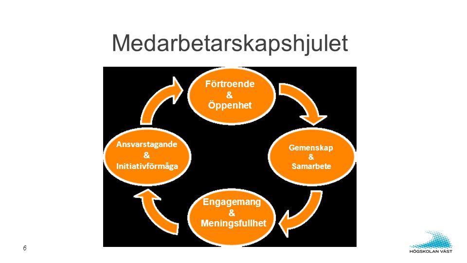 Medarbetarskapshjulet