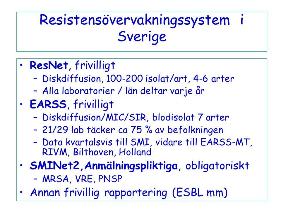 Resistensövervakningssystem i Sverige
