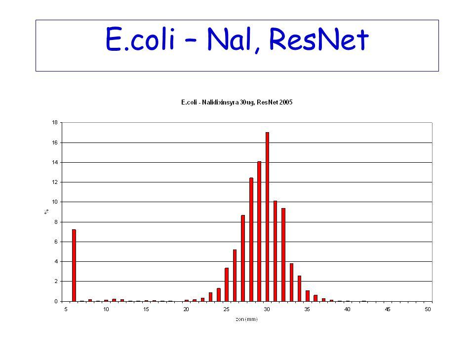 E.coli – Nal, ResNet