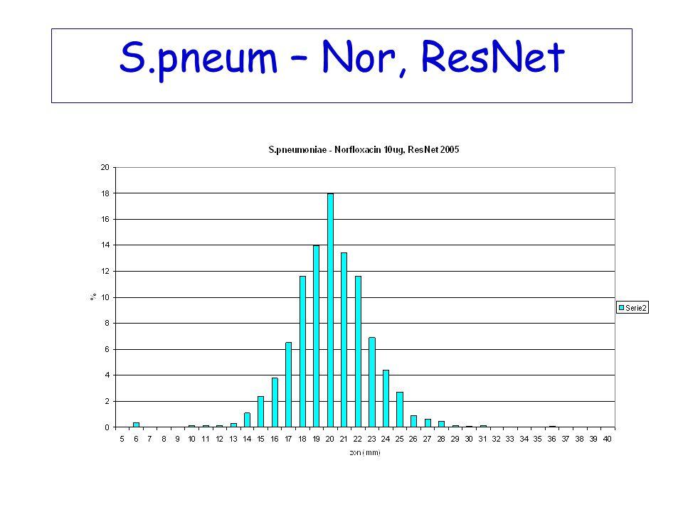 S.pneum – Nor, ResNet
