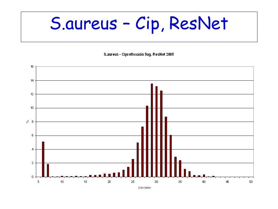 S.aureus – Cip, ResNet