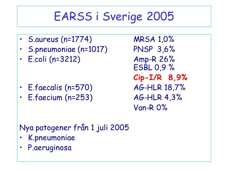 EARSS i Sverige 2005 S.aureus (n=1774) MRSA 1,0%