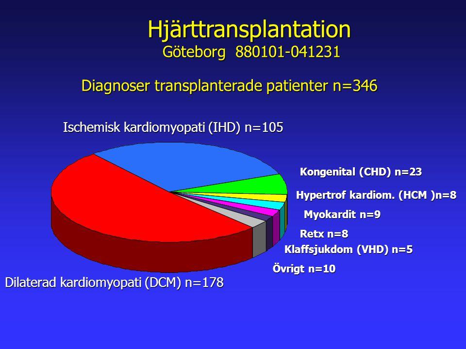Hjärttransplantation Göteborg 880101-041231