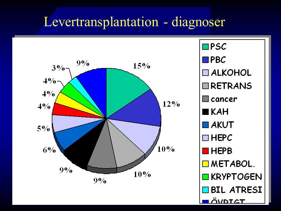 Levertransplantation - diagnoser