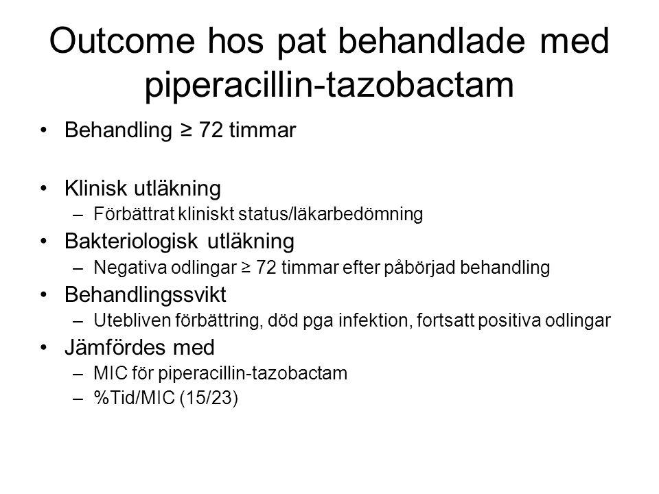 Outcome hos pat behandlade med piperacillin-tazobactam