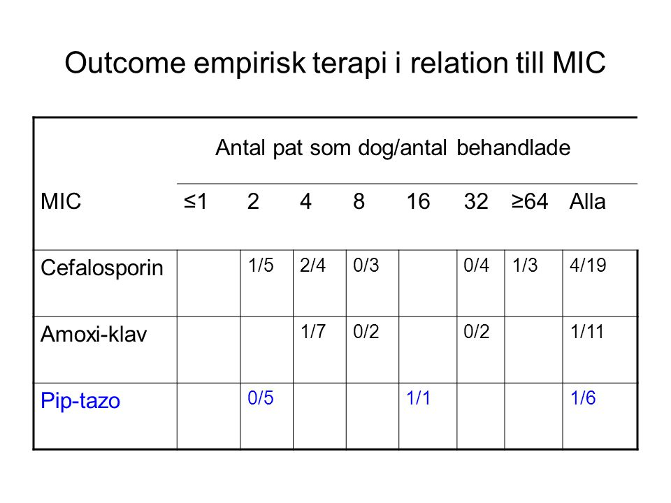 Outcome empirisk terapi i relation till MIC